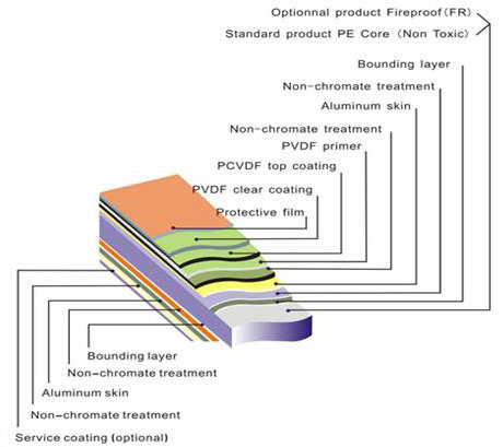 ACP  (5)